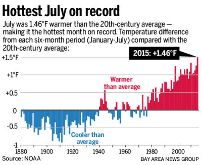 July 2016 Hottest Month Ever